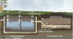 Secrets of Septic Tanks with Seepage Pits | Septic-Design.Info Blog