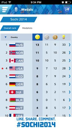 Olympics leader board 9 final medal count