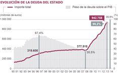 Más de un billón de euros de deuda | Economía | EL PAÍS