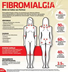 #Infografia #DíaMundialDeLaFibromialgia El 60% de los enfermos de #Fibromialgia padecen depresión. @candidman