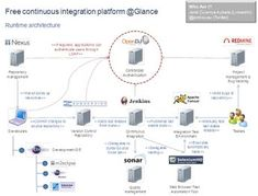 Free software end-to-end continuous integration platform