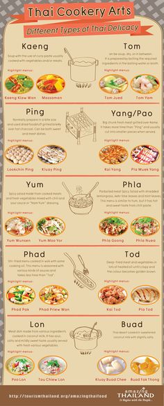 Thai Cookery Arts - Different Types of thai Delocacy such as Kaeng, Tom Ping, Yang/Pao, Yum, Phla, Phad, Tod, Lon and Buad