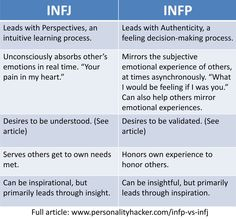 INFP vs INFJ: These two personality types can be difficult to tell apart. This personality type showdown outlines 5 surprising differences. Infp Personality Type, Personality Profile, Myers Briggs Personality Types, Infj Type, Infj Mbti, Intj And Infj, Personalidad Infp, Myers Briggs Personalities, Depression