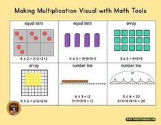 How are you introducing multiplication to 3rd graders? How about teaching multiplication with an activity that has an entry point for all students? It involves using these numbers: 12, 18, 24, 30 and 36? Why those numbers? Discover and learn more with this informative blog post on how your students can be successful with learning the concept of multiplication. #twoboysandadad #multiplication Learning Multiplication, Multiplication Strategies, Teaching Numbers, Teaching Math, Math Tips, Problem Solving Activities, Math Coach, Common Core Math, Elementary Teacher