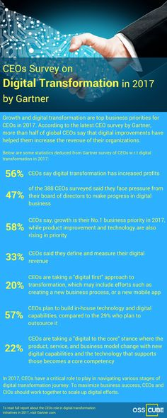 According to Gartner`s survey, Digital transformation and business growth are top priorities for CEOs in 2017. It says that CEOs have already begun the process of digital business transformation and are scaling up their efforts to maximize the business success.