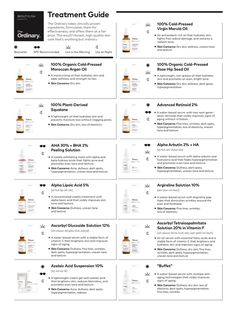 Skin Care Routine Discover The Ordinary Treatment Guide A complete guide to purchasing the right Ordinary skincare products for your anti-aging needs to target fine lines wrinkles dullness and more. The Ordinary Treatment Guide, Skin Tips, Skin Care Tips, Skin Care Regimen, Beauty Regimen, Anti Aging Skin Care, Natural Skin Care, Natural Beauty, Asian Beauty