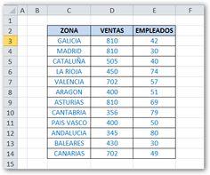 La Rebotica de Excel: Ordenar con Fórmulas en Base a dos Criterios