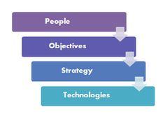 POST methode van Forrester bij implementatie van social media in een organisatie