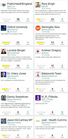 Influencers who received the most retweets in relation the the announcement on the MenB vaccine on 21 Mar 2014.