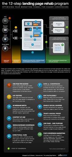 "Awesome landing page infographic: ""The 12 step landing page rehab program"""