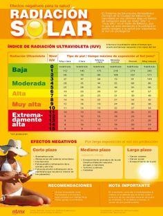 Infografía sobre el Índice de Radiación Ultravioleta y los tipos de piel