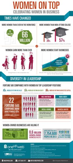 Celebrating Women In Business - Infographic Oneupweb Marketing Business Essentials, Business Tips, Business Women, Business Infographics, Boys Vs Girls, Men Vs Women, Best Titles, Cute Words, Work Motivation