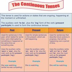 Verb Tenses in English - ESLBuzz Learning English English Grammar Tenses, Grammar Quiz, Teaching English Grammar, English Grammar Worksheets, English Idioms, English Language Learning, Essay Writing Skills, English Writing Skills, Writing Words