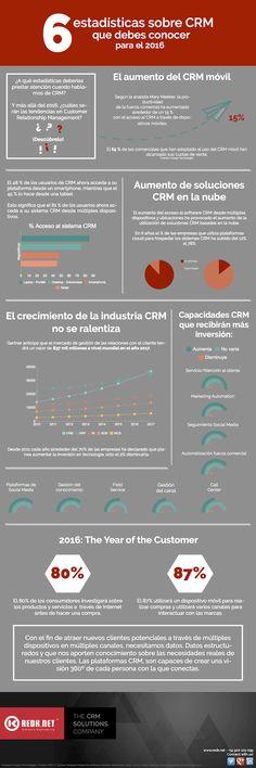 6 estadísticas sobre CRM que debes conocer #infografia #infographic #software | TICs y Formación