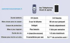 Vous hésitez encore pour acheter un iPhone 7 ? Vous avez bien raison ! Voici 6 bonnes raisons de ne pas craquer pour un iPhone (ou autre smartphone d'ailleurs).  Découvrez l'astuce ici : http://www.comment-economiser.fr/ne-pas-acheter-iphone-5-s.html?utm_content=buffer8c786&utm_medium=social&utm_source=pinterest.com&utm_campaign=buffer