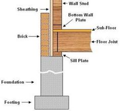sheathing studs pictures - Google Search