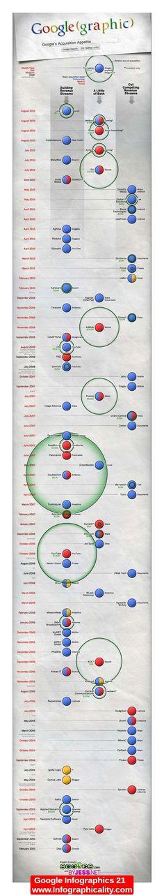 Google Infographics 21 - http://infographicality.com/google-infographics-21/