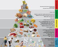 Bariatric Food Pyramid