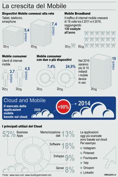 La Crescita del Mobile!