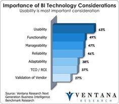 Ventana research - Importance of BI Technology Considerations