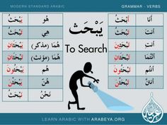 Learning Arabic MSA (Fabienne) Learn New and common Modern Standard Arabic Verbs with Arabeya (Part … Arabic Verbs, Write Arabic, Arabic Sentences, Arabic Phrases, Modern Standard Arabic, Learn Arabic Online, Arabic Lessons, Arabic Alphabet, Arabic Language