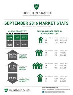September Stats! #RealEstate #RoyalLepage #JohnstonandDaniel