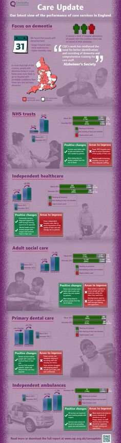 Care update from the UK Care Quality Commission #care #charity #infographic
