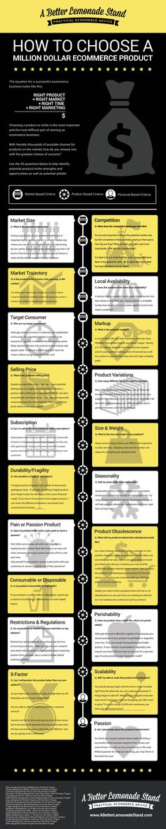 How To Choose Million Dollar Products To Sell Online #Infographic
