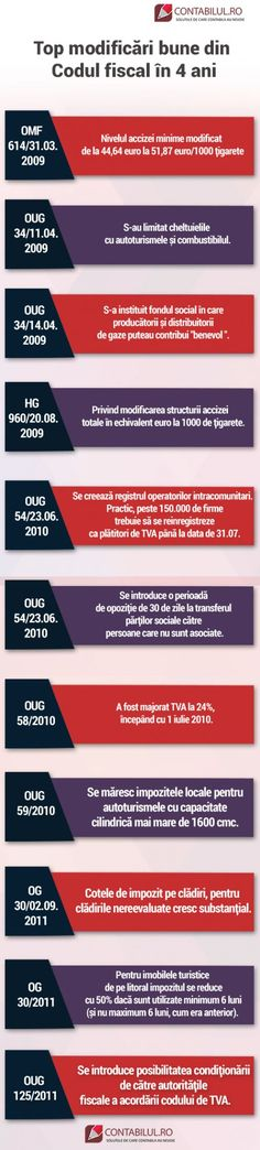 Codul fiscal: Top modificari foarte proaste in 4 ani