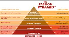 The Team Passion Pyramid.png