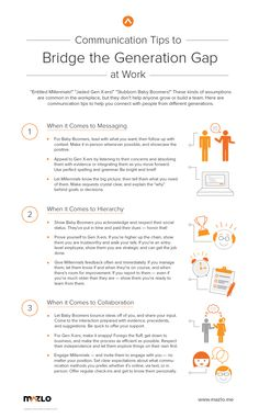 """Communication Tips to Bridge the Generation Gap at Work."" Learn how to communicate and connect with coworkers of different generations! Diane Spiegel, generational expert and leadership development consultant, shares strategies for tailoring your communication style to honor your colleagues' expectations and preferences based on when they came of age. 