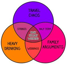 Another great venn diagram images worth a thousand words is there anything better than venn diagrams ccuart Image collections