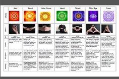 ab4910ccff53fcc92bba1894e5e80d55 chakra chart chakras reiki 118 best chakras images spirituality, chakra healing, the chakras