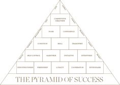John Wooden | Pyramid of Success