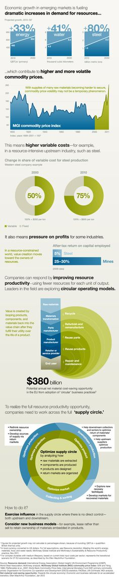 """ can create value, cut costs, and reduce exposure to volatile commodity prices by improving their resource productivity—using fewer resources for each unit of output. Marketing Innovation, App Marketing, Supply Chain Logistics, Operating Model, Commodity Prices, Circle Infographic, Systems Thinking, Economic Systems, Circular Economy"