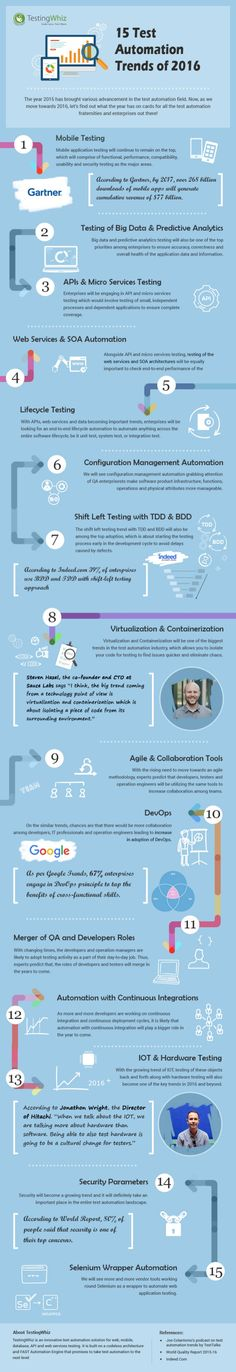 15 Test Automation Trends of 2016 [INFOGRAPHIC] - TestingWhiz