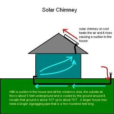 Home Solar Energy. Deciding to go earth-friendly by converting to solar energy is certainly a good one. Solar technology is now becoming regarded as a solution to the planets energy demands. Renewable Energy, Solar Energy, Solar Power, Passive Cooling, Passive Solar, Solar Chimney, Alternative Energie, Solar Panel Technology, Sustainable Energy