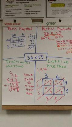 multiplication strateg... Double Digit Multiplication Strategies