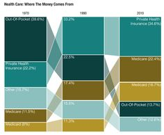Health Care: Where the Money Comes from. From Centers for Medicare and Medicaid Services.