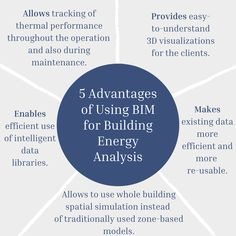 BIM can play a vital role in helping architects design energy-efficient buildings with a low carbon footprint. Let's check out a few of the advantages of using BIM for Energy analysis.