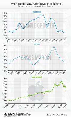 The reasons why Apple's Stock is Sliding #infografia #infographic #apple