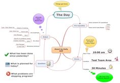 Application of MindMaps for software testers and in software testing projects - Software Testing Club - An Online Software Testing Community