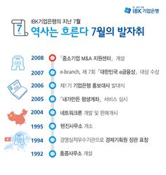 IBK 7월의 발자취   무더위 속에서도  고객님들의 마음을 시원하게 해드린 역사 속 기업은행을 만나볼까요?  자세히 보기: http://blog.ibk.co.kr/1254