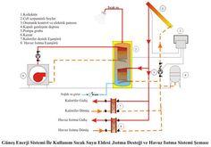 güneş enerjisi ile sıcak su , kalorifer desteği ve havuz ısıtma