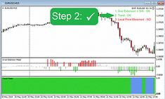Forex Trading Forexlearntotrade Forex Trading Learn Forex
