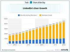 LinkedIn's user growth: slow but steady