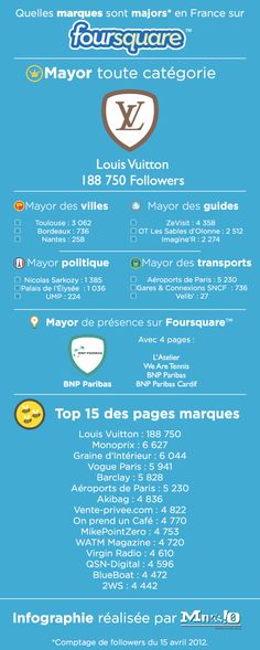 Socialmedia Foursquare via @Mikaël Posty