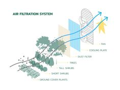 Gallery of Safezone Shelter / Shma Company Limited – 21 - Modern Landscape Diagram, Landscape And Urbanism, Urban Landscape, Landscape Design, Sustainable City, Sustainable Architecture, Urban Heat Island, Eco City, Diagram Design
