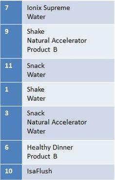My shake day schedule. #isagenix http://www.kathrynchurch.isagenix.com/