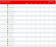 La Liga (Jornada 1): Clasificación | Football Manager All Star